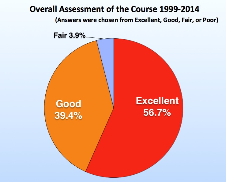 Overall Assessment of the Course